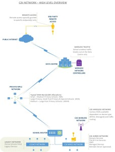 C2k Network Overview